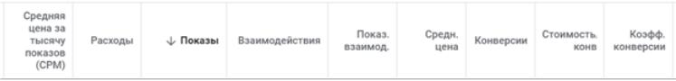 Оптимізація Google Ads - стовпці статистики